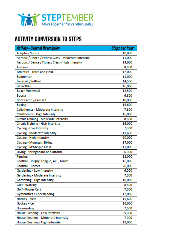 Activity to Steps Conversions